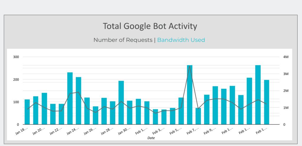 Googlebot Activity on your site